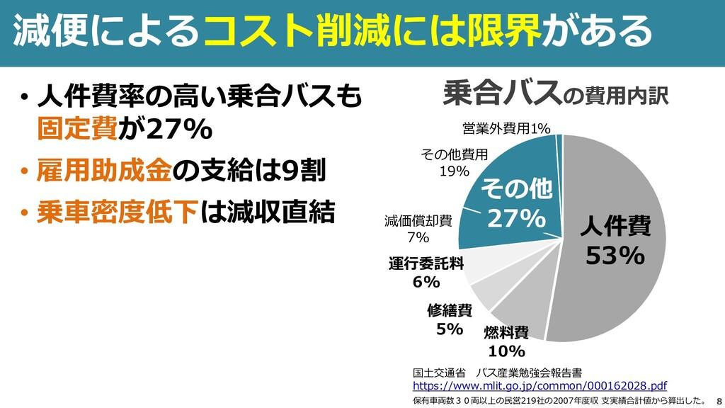 減便によるコスト削減には限界がある 8 人件費 53% 燃料費 10% その他 27% 乗合バ...