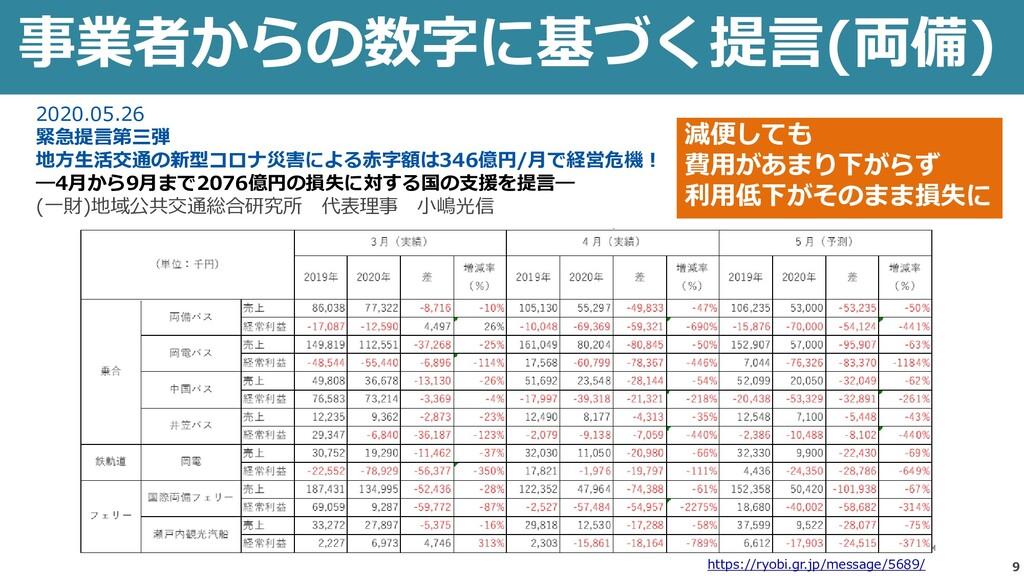 9 事業者からの数字に基づく提言(両備) 減便しても 費用があまり下がらず 利用低下がそのまま...