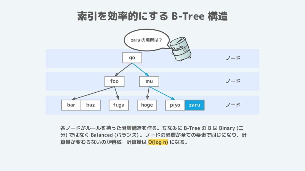 ノード ノード ノード 索引を効率的にする B-Tree 構造 foo mu bar baz ...
