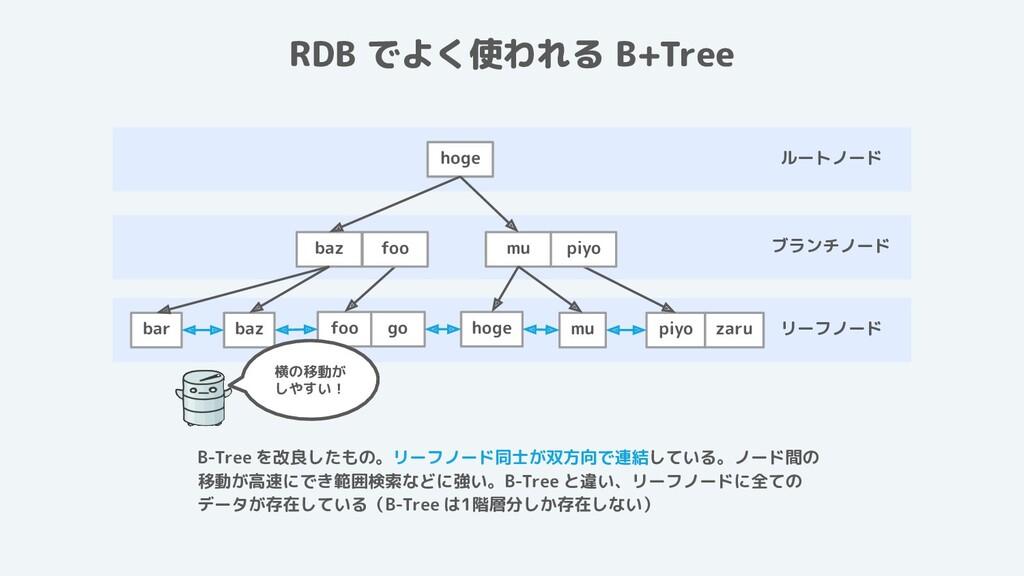 ルートノード ブランチノード リーフノード RDB でよく使われる B+Tree B-Tree...