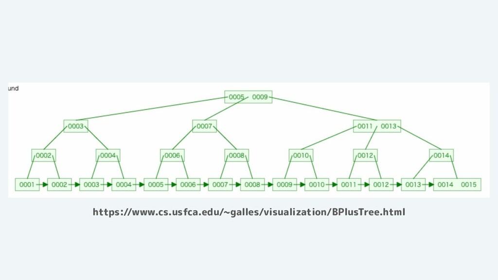 https://www.cs.usfca.edu/~galles/visualization/...