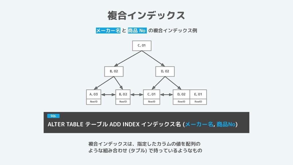 複合インデックス メーカー名 と 商品 No の複合インデックス例 ALTER TABLE テ...