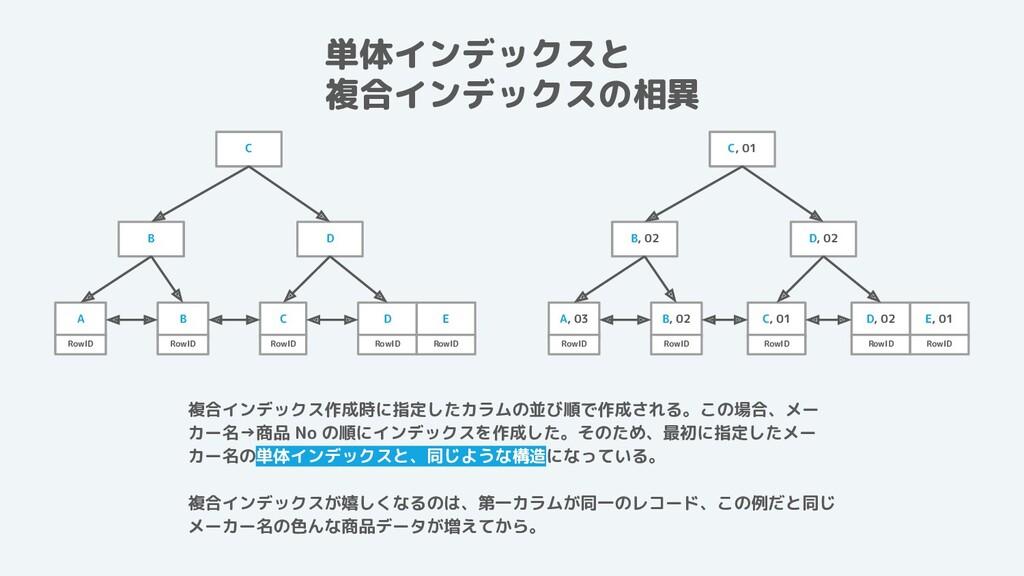 単体インデックスと   複合インデックスの相異 複合インデックス作成時に指定したカラムの並び順...