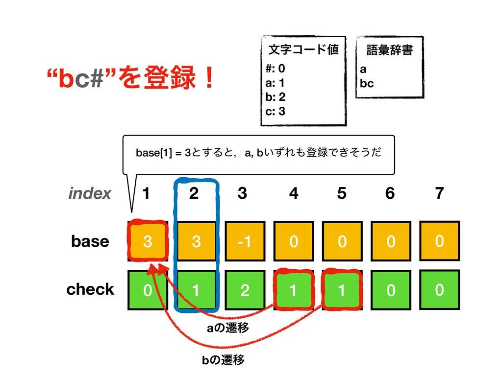 3 0 0 0 -1 3 0 1 0 1 2 1 base check index 1 2 5...