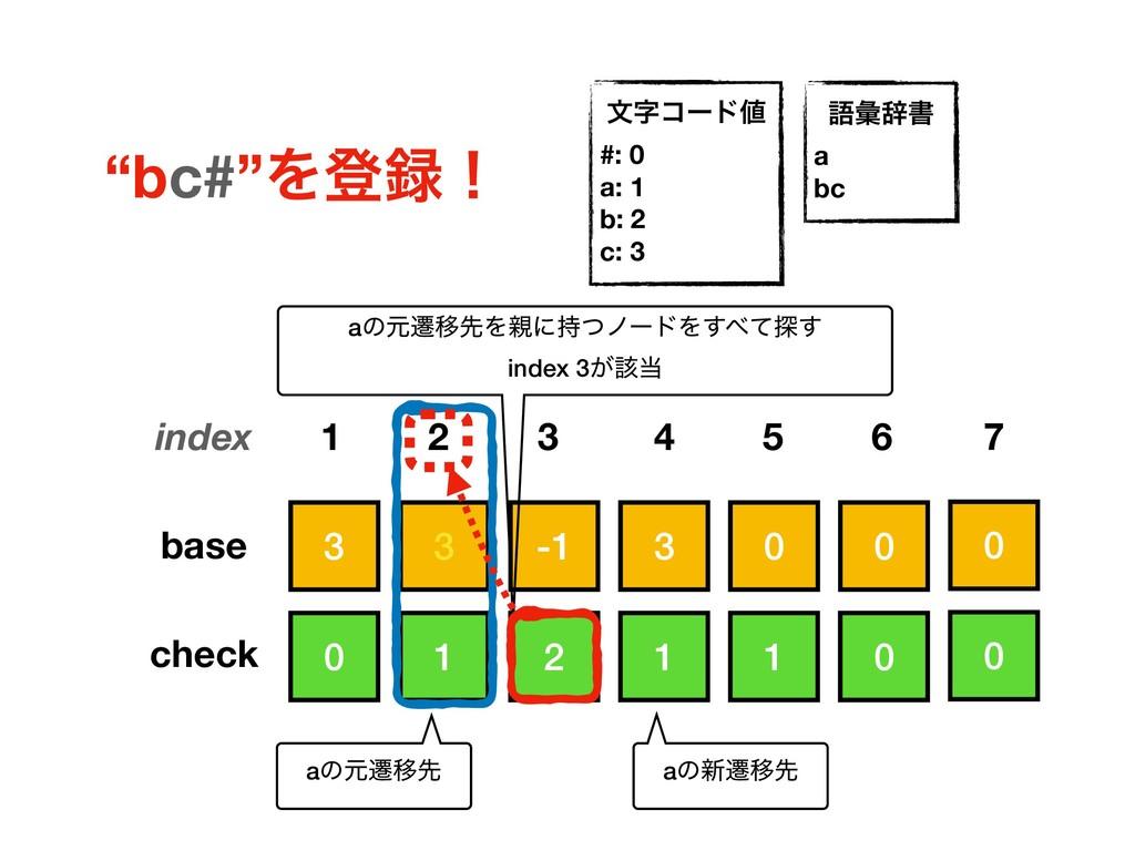 3 0 0 3 -1 3 0 1 0 1 2 1 base check index 1 2 5...