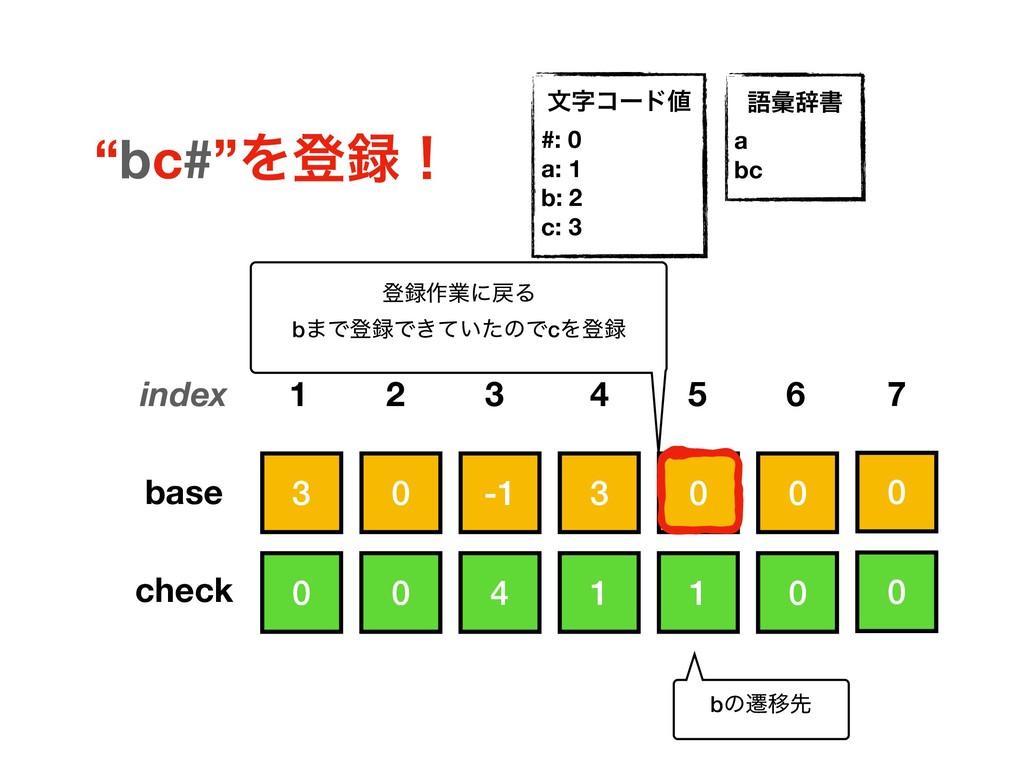 3 0 0 3 -1 0 0 1 0 1 4 0 base check index 1 2 5...