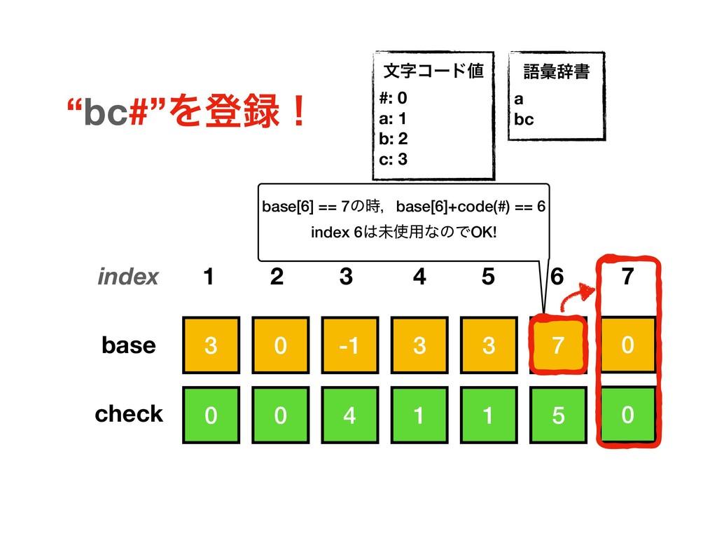 3 3 7 3 -1 0 0 1 5 1 4 0 base check index 1 2 5...