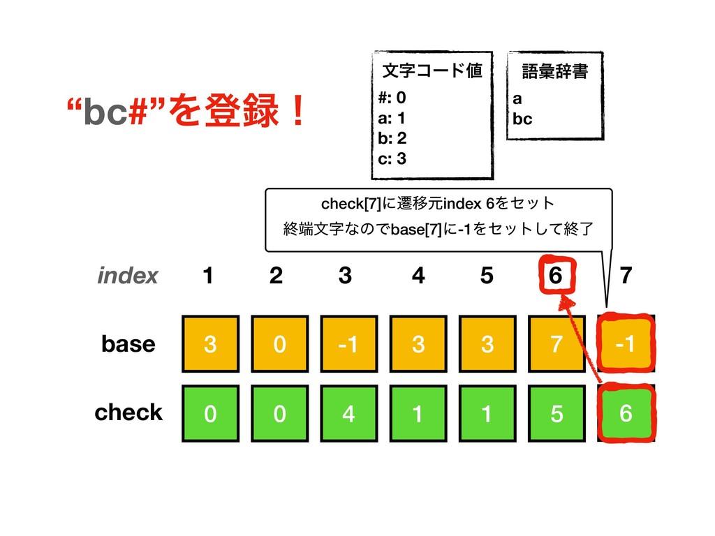 6 3 3 7 3 -1 0 0 1 5 1 4 0 base check index 1 2...