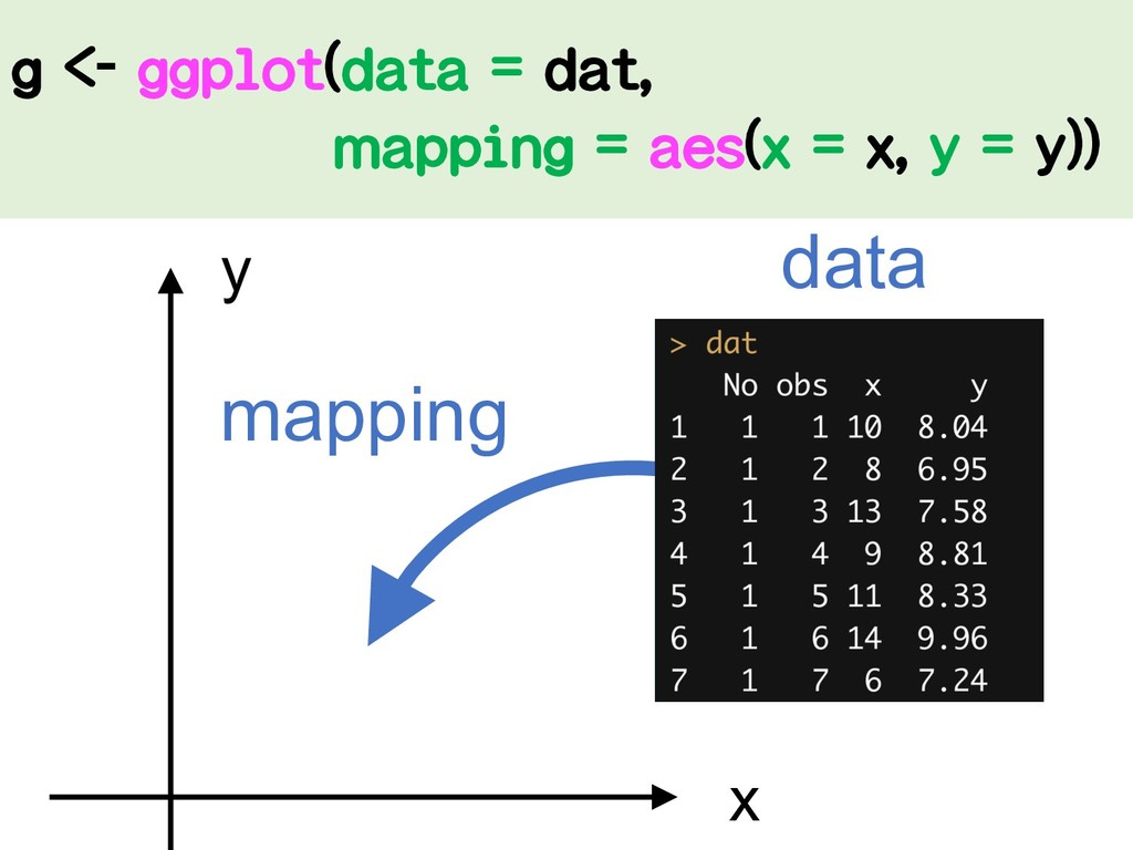 x y mapping g <- ggplot(data = dat, mapping = a...