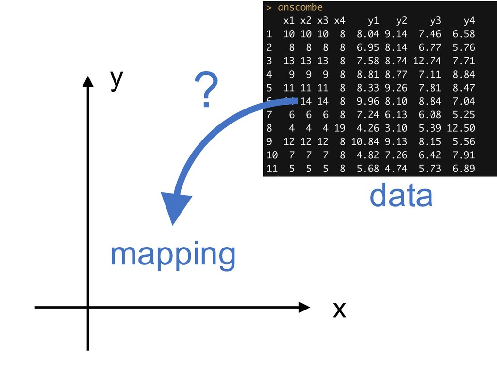 x y ? mapping data