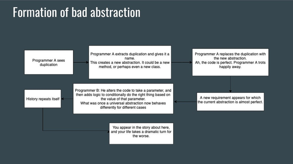 Formation of bad abstraction