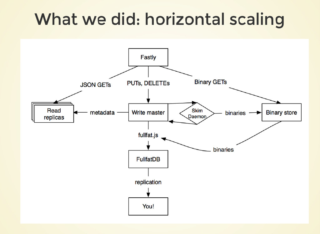 What we did: horizontal scaling