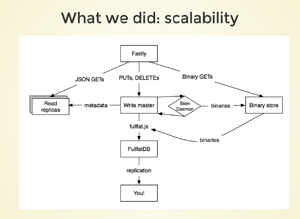 What we did: scalability
