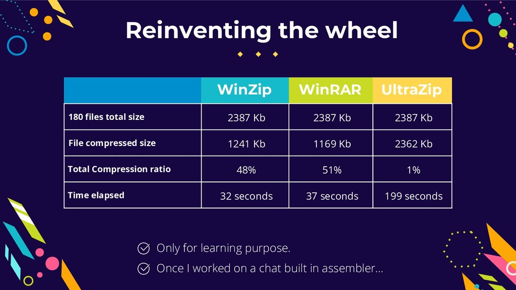 Reinventing the wheel Only for learning purpose...