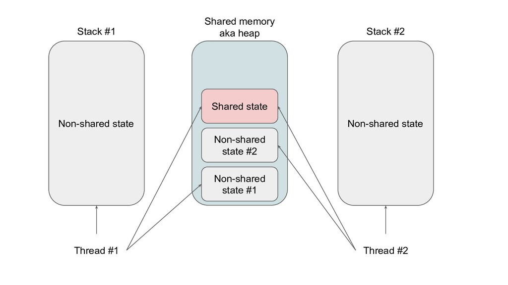 Non-shared state Stack #1 Thread #1 Non-shared ...