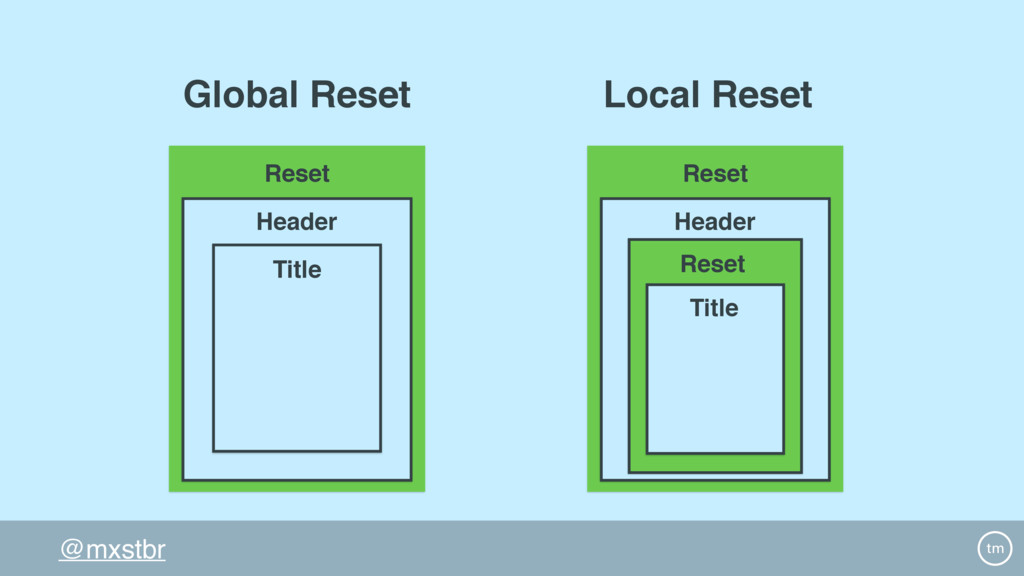 @mxstbr Reset Header Title Global Reset Reset H...
