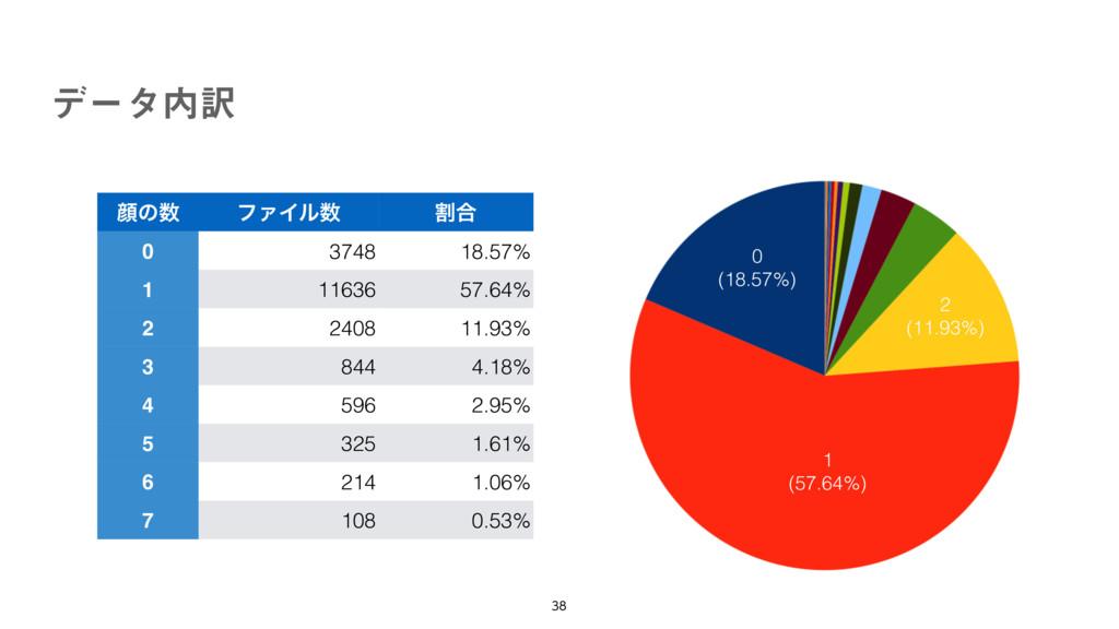 σʔλ༁  0 (18.57%) 1 (57.64%) 2 (11.93%) إͷ ϑ...