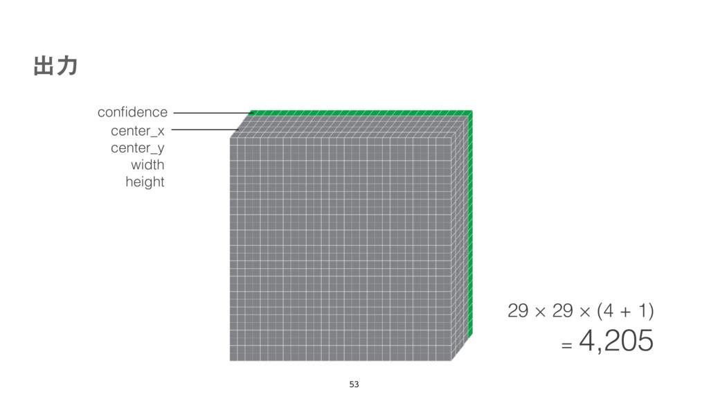 ग़ྗ  confidence center_x center_y width height ...