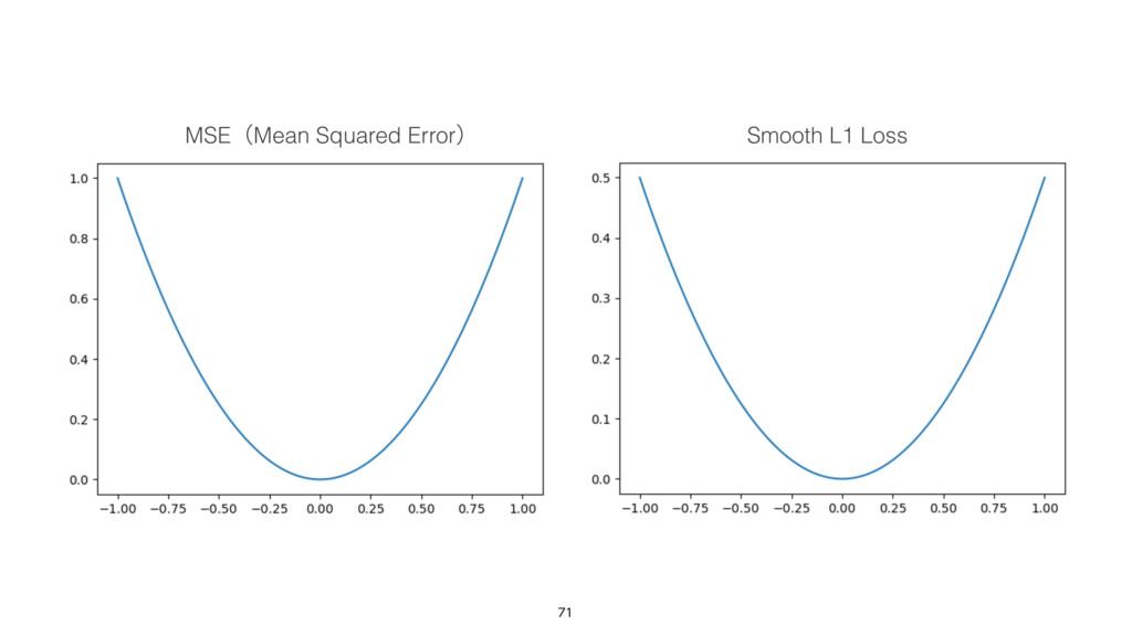 MSEʢMean Squared Errorʣ Smooth L1 Loss