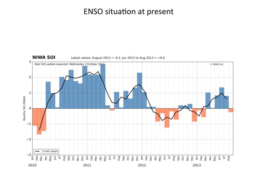 ENSO situa2on at present