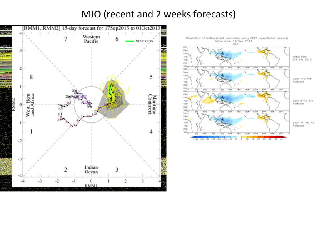 MJO (recent and 2 weeks forecast...