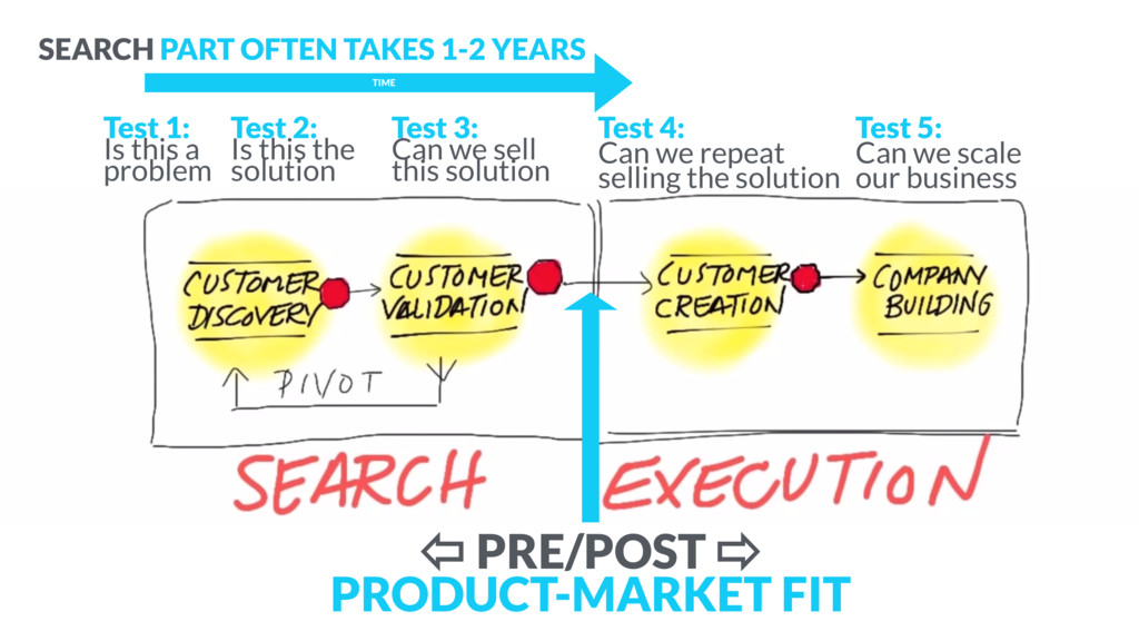 TIME SEARCH PART OFTEN TAKES 1-2 YEARS ⇦ PRE/PO...