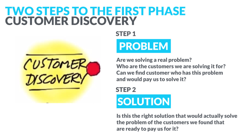 PROBLEM SOLUTION TWO STEPS TO THE FIRST PHASE ...
