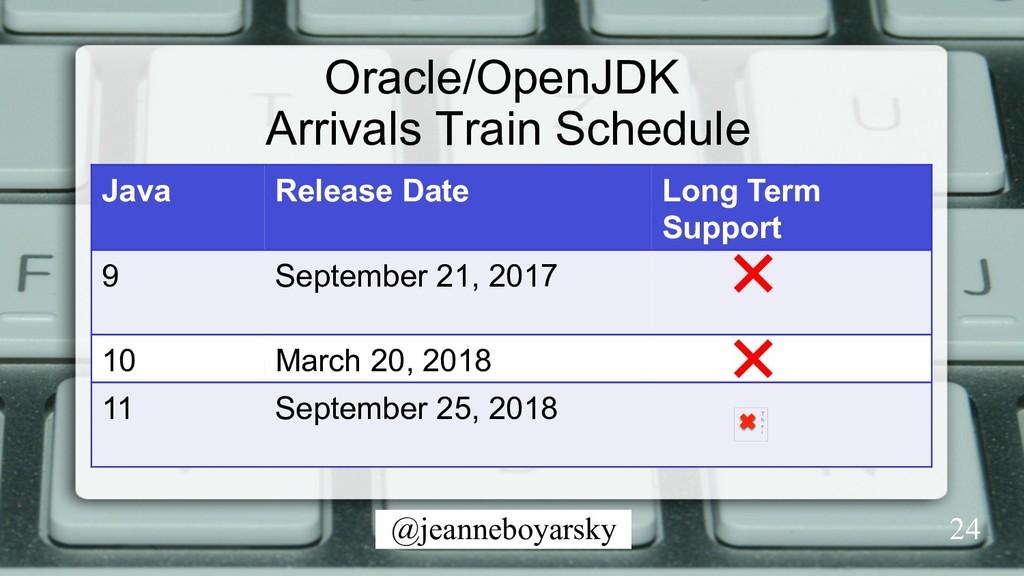 @jeanneboyarsky Oracle/OpenJDK Arrivals Train S...