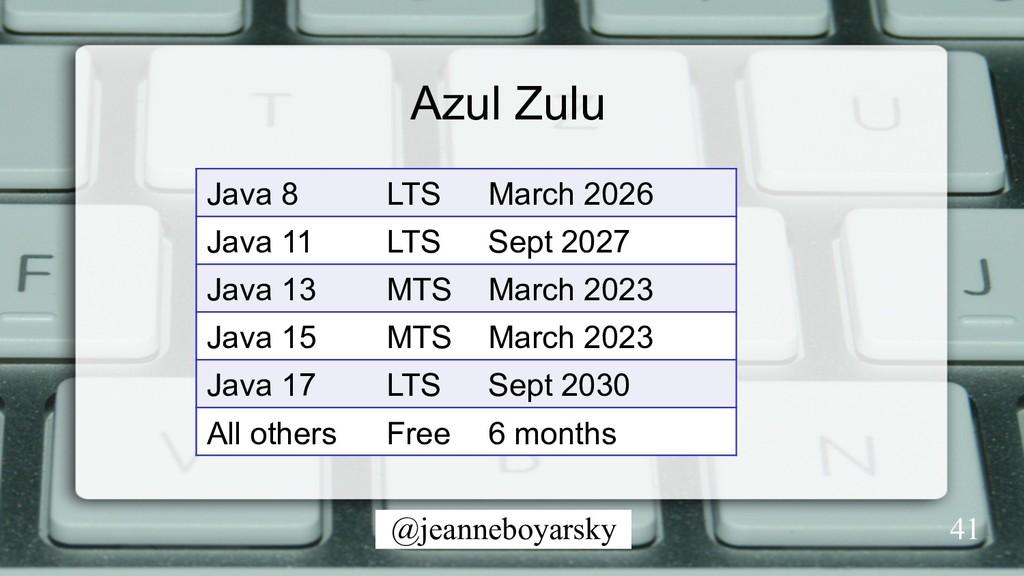 @jeanneboyarsky 41 Java 8 LTS March 2026 Java 1...