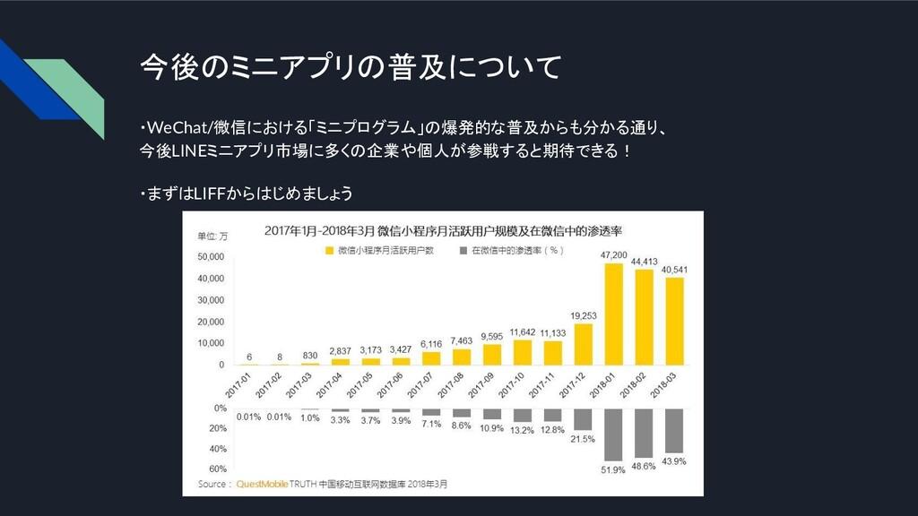 今後のミニアプリの普及について ・WeChat/微信における「ミニプログラム」の爆発的な普及か...