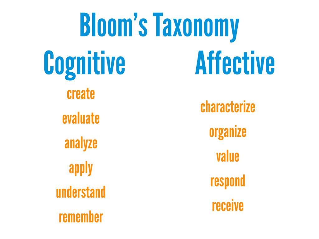 Bloom's Taxonomy Cognitive Affective create eva...
