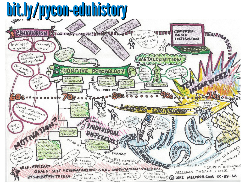bit.ly/pycon-eduhistory bit.ly/pycon-eduhistory
