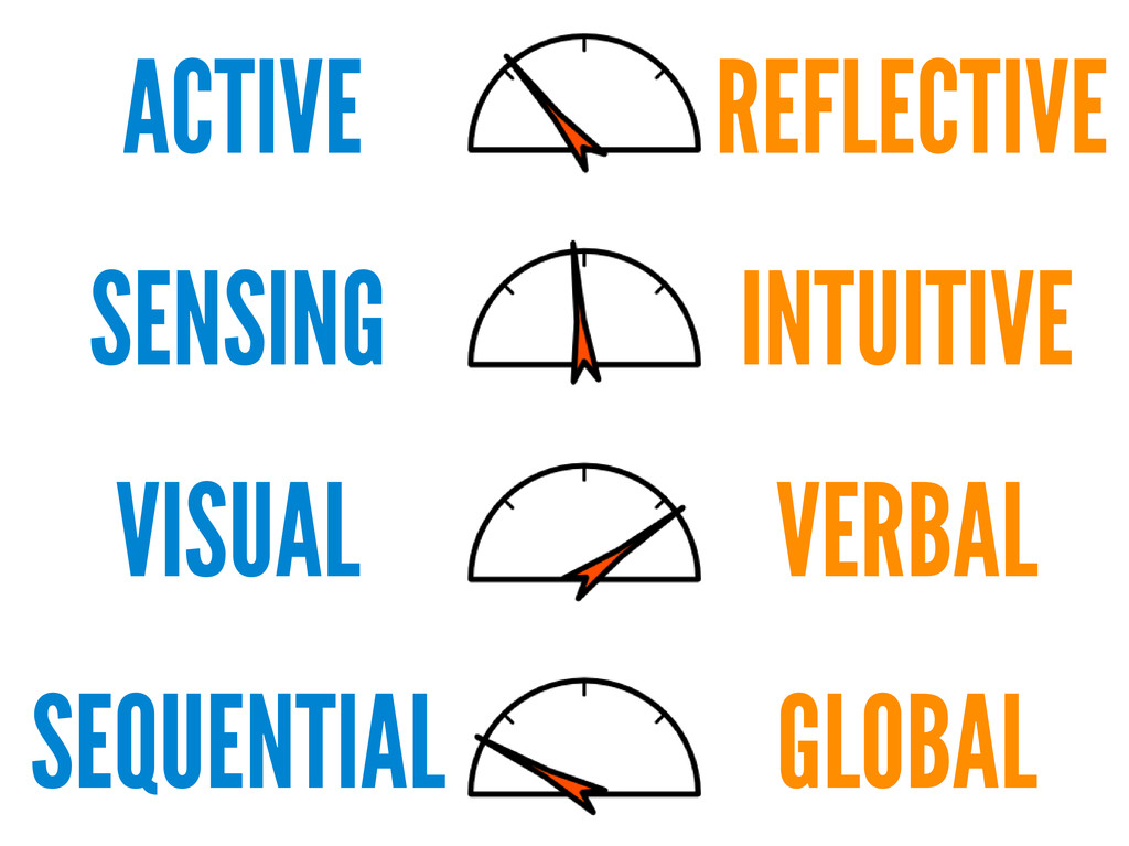 ACTIVE SENSING VISUAL SEQUENTIAL REFLECTIVE INT...