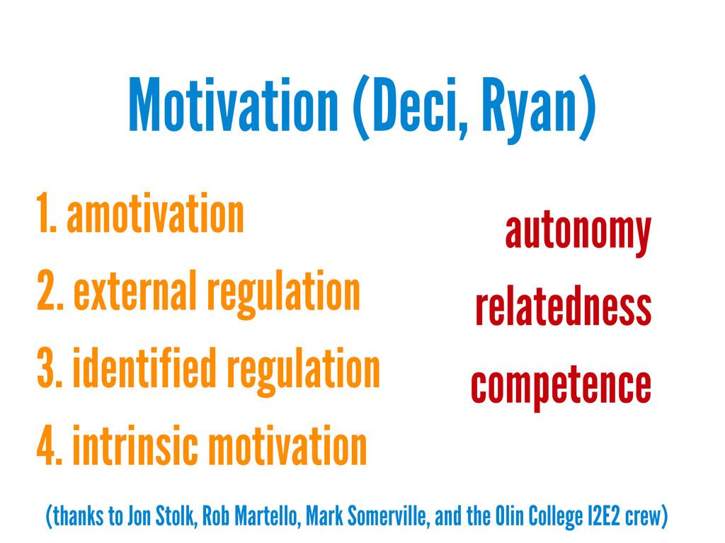 Motivation (Deci, Ryan) 1. amotivation 2. exter...