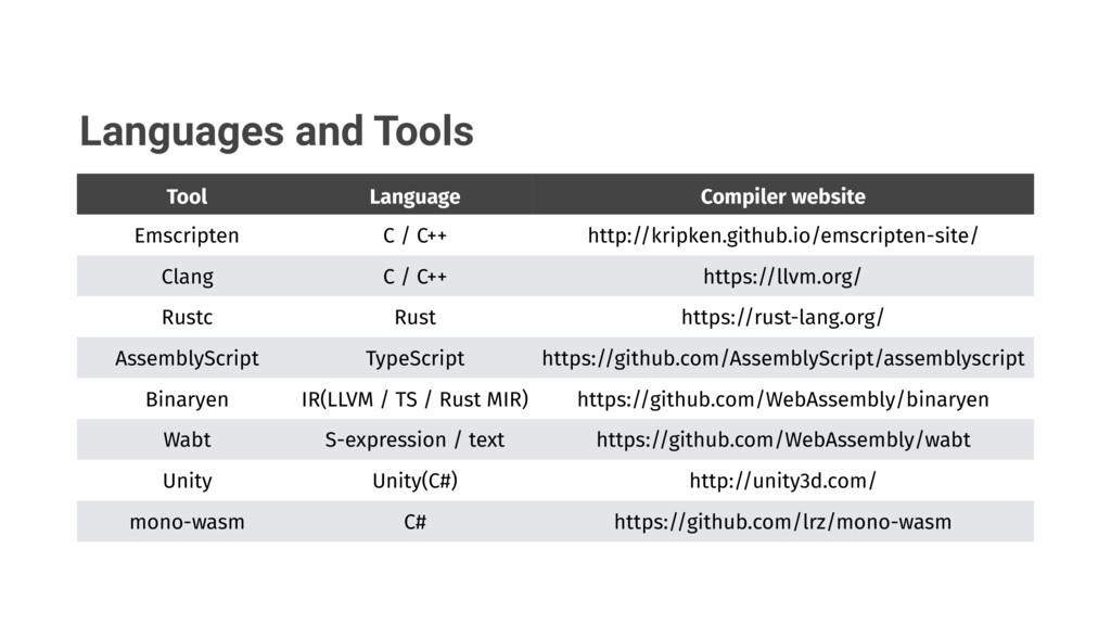 Languages and Tools Tool Language Compiler webs...