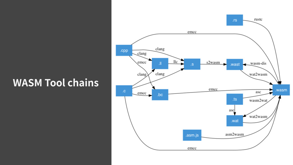WASM Tool chains