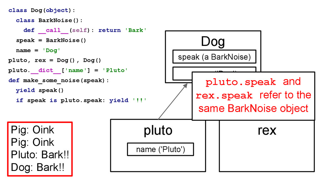 class Dog(object): class BarkNoise(): def __cal...