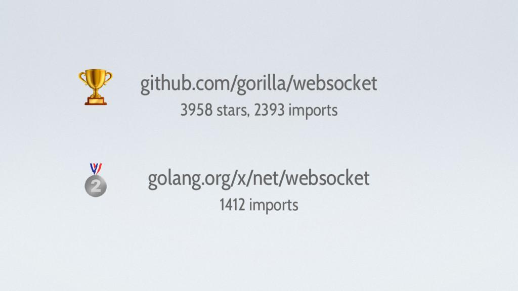 github.com/gorilla/websocket 3958 stars, 2393 i...