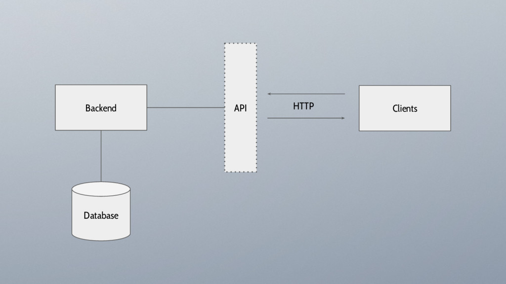 Backend Clients API Database HTTP