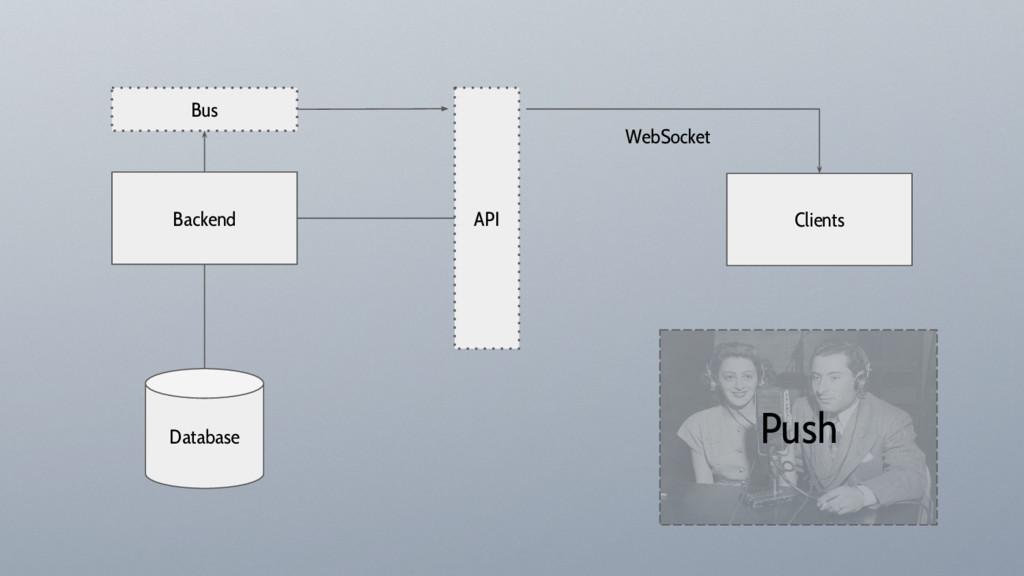 Push Backend Clients API Database WebSocket Bus