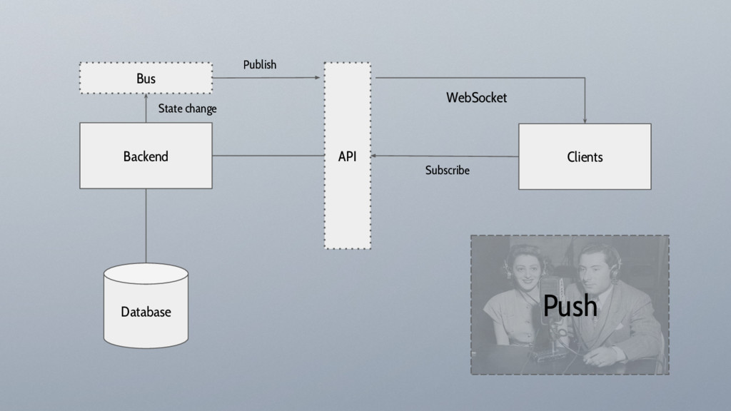 Backend Clients API Database WebSocket Bus Subs...