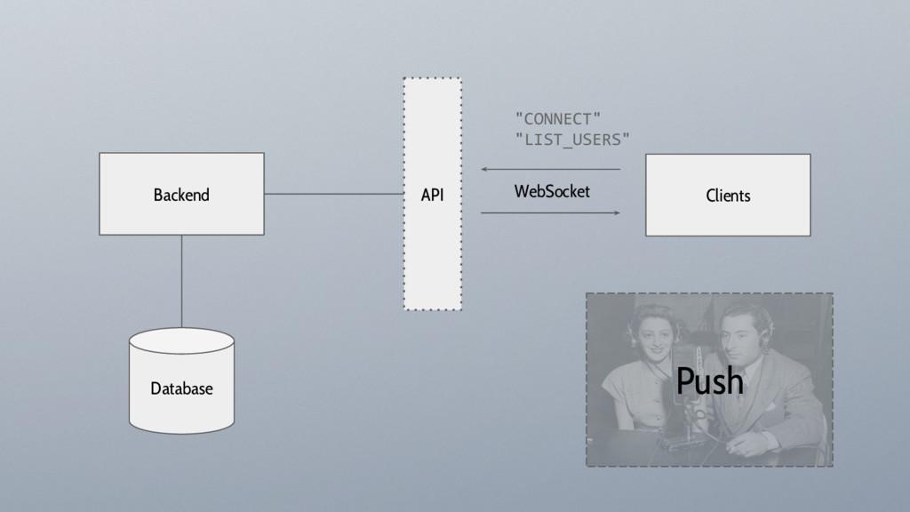 "Backend Clients API Database WebSocket ""CONNECT..."