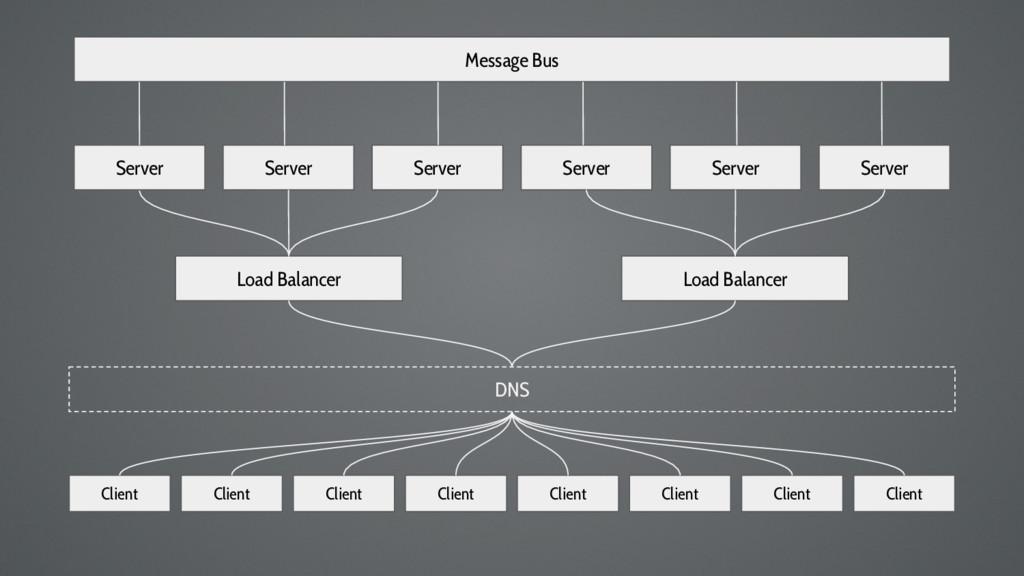 Client Server Server Server Load Balancer Load ...