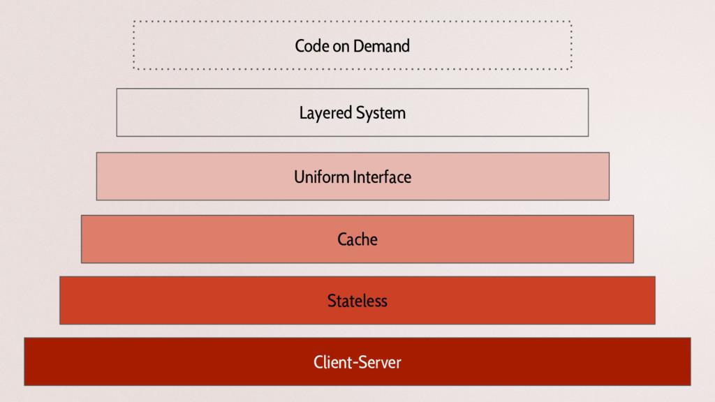 Client-Server Stateless Cache Uniform Interface...