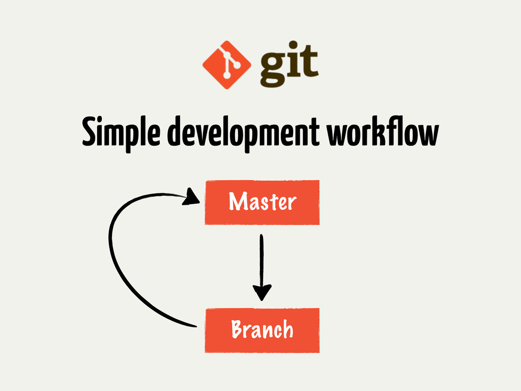 Simple development workflow Master Branch