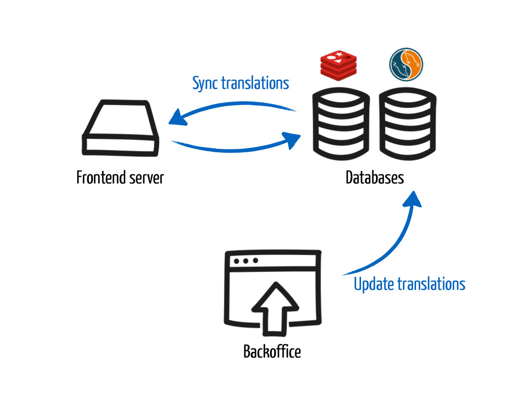 Frontend server Databases Backoffice Sync trans...