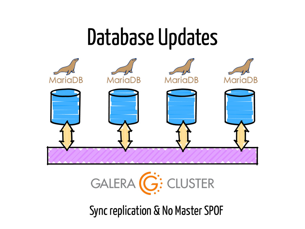 Database Updates Sync replication & No Master S...
