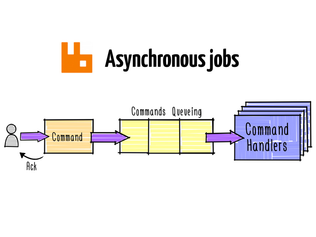 Asynchronous jobs Command Command Handlers Comm...