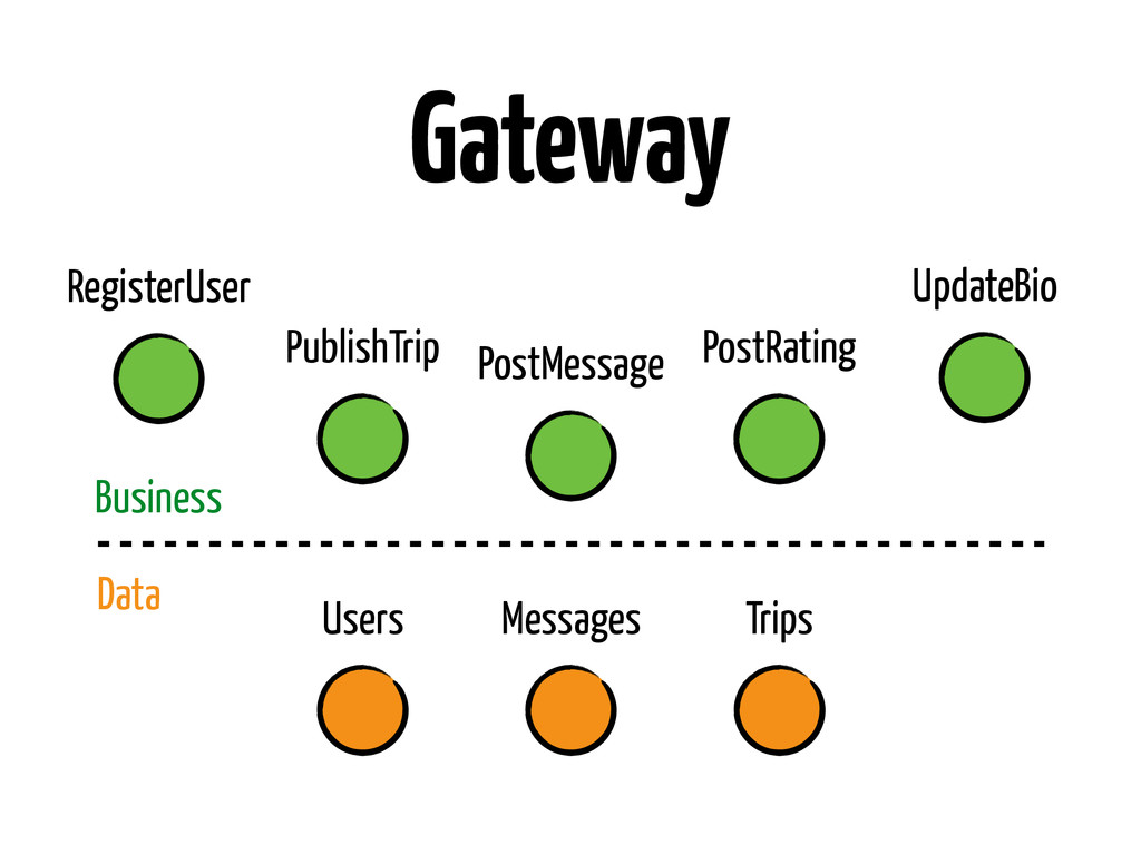 Gateway RegisterUser PublishTrip PostMessage Up...