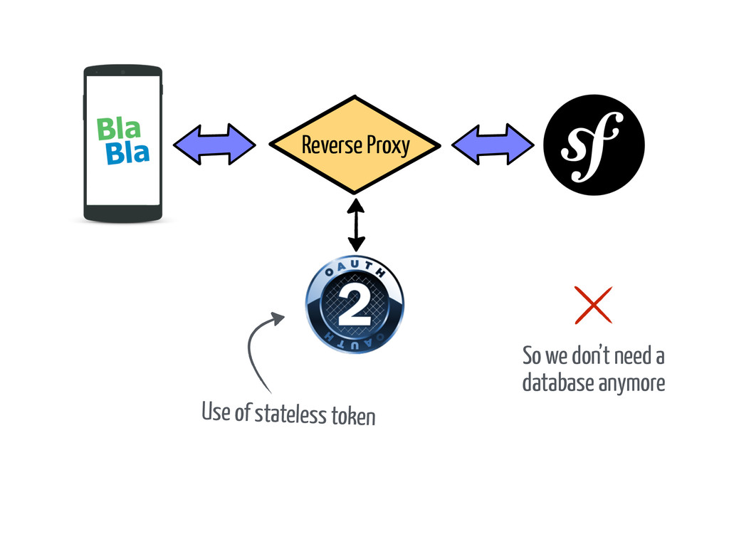 Use of stateless token Reverse Proxy So we don'...